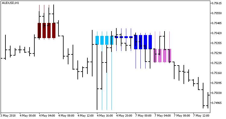 Fig 1. Indicator CaudateCandle_HTF