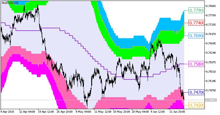 Fig 1. Indicator AbsolutelyNoLagLwma_BBx7_Cloud_Digit_HTF