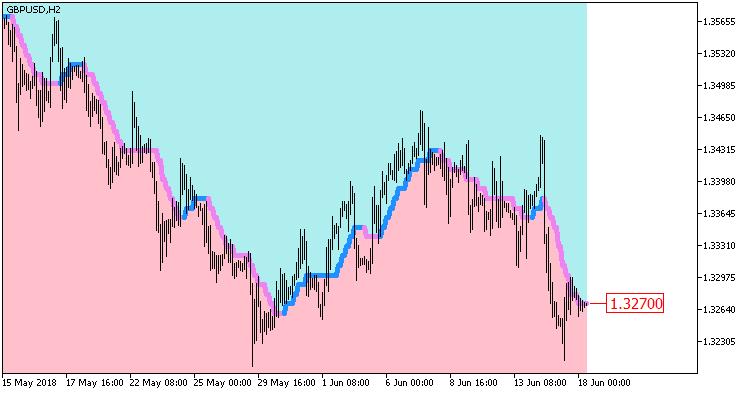 Fig 1. Indicator AbsolutelyNoLagLwma_Digit_Cloud_HTF