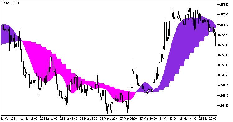 図1. インジケータ ColorX2MA_x2_cloud_HTF