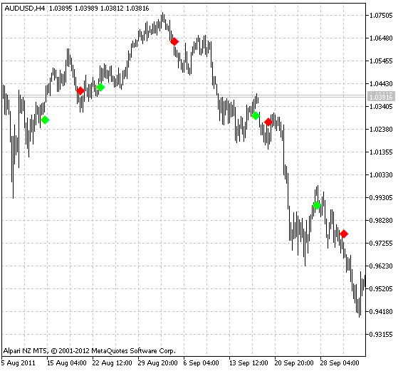 图例.1 AroonSignal 指标