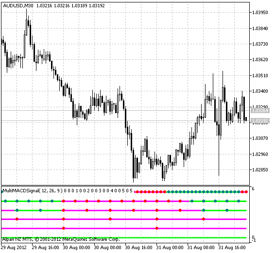 Рис.1 Индикатор MultiMACDSignal