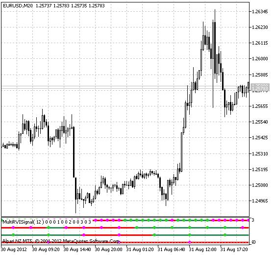 Fig.1 The MultiRVISignal Indicator