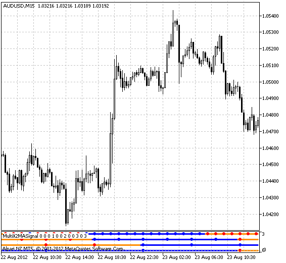Рис.1 Индикатор MultiX2MASignal