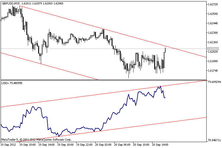 The dollar index