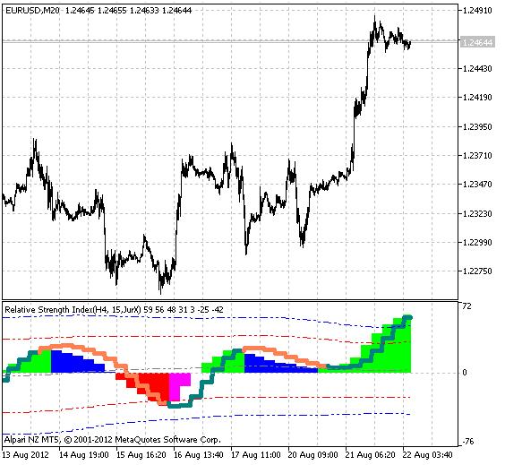 Рис.1 Индикатор XRSX_BB_HTF