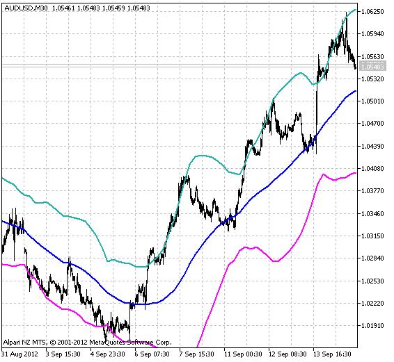 Fig.1 Indicator iBBands_HTF