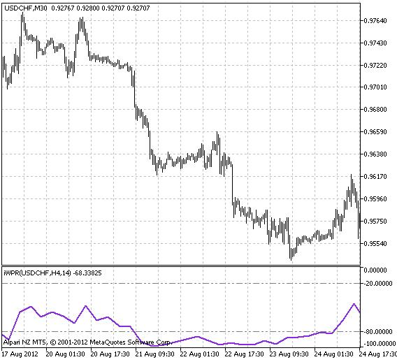 图1 iWPR_HTF 指标