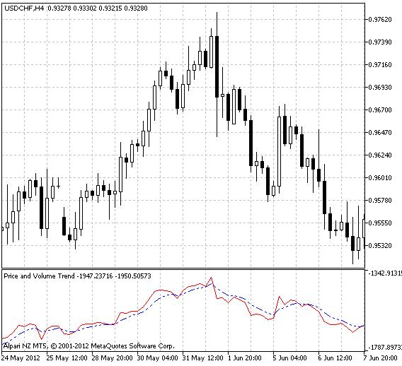 Рис.1 Индикатор XPVT