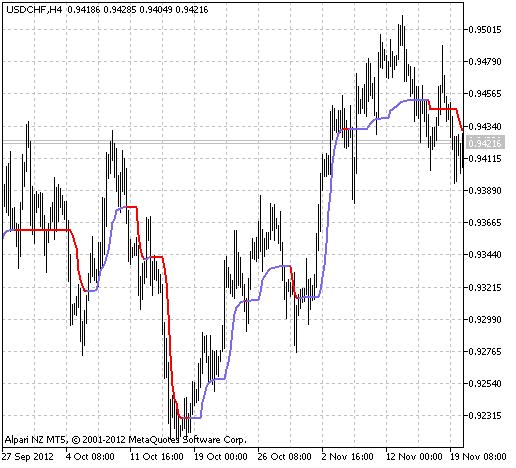 图例.1 自适应市场级别 AML