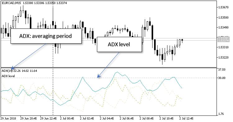 Auto ADX (level)