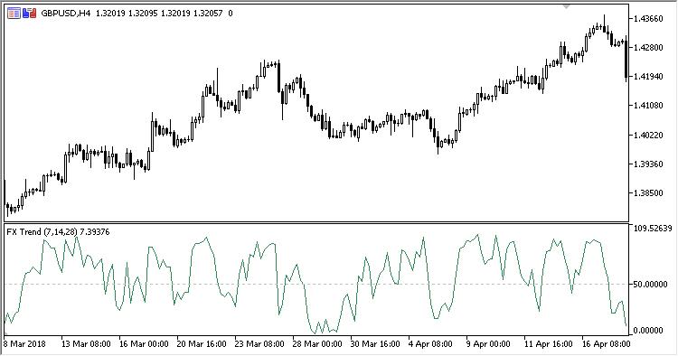 free download of the  u0026 39 fx trend u0026 39  indicator by  u0026 39 scriptor