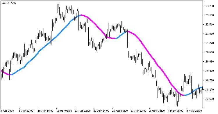 Fig 1. Indicator Rj_RMA_HTF