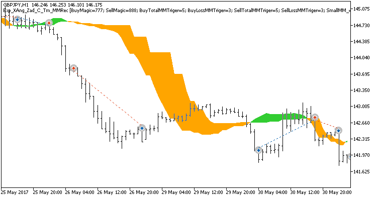 Fig. 3. Examples of deals on the chart. Trading only in the time intervals set in the inputs is enabled.