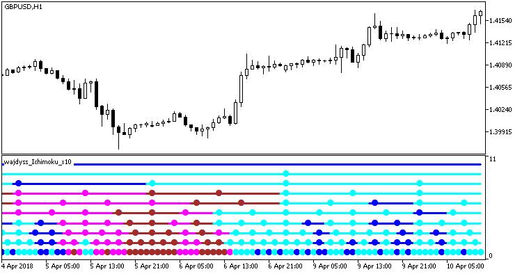 Fig. 1. O indicador MultiWajdyss_Ichimoku_x10