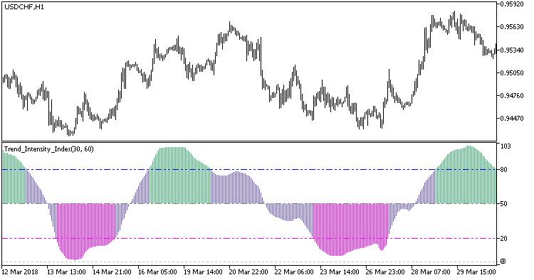 Fig. 1. O indicador Trend_Intensity_Index