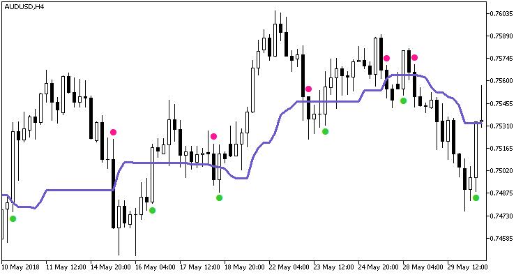Fig. 1. indicador wajdyss_Ichimoku_Indicator