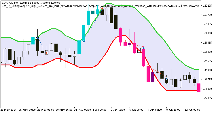図1 チャートでの取引の例
