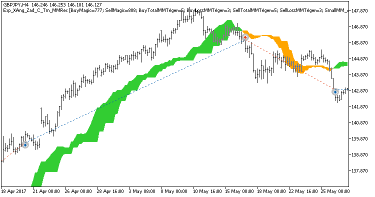 Fig. 1. Examples of deals on the chart. Trading only in the time intervals set in the inputs is disabled.