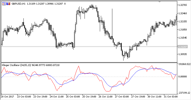 Free download of the 'Klinger_Oscillator' indicator by