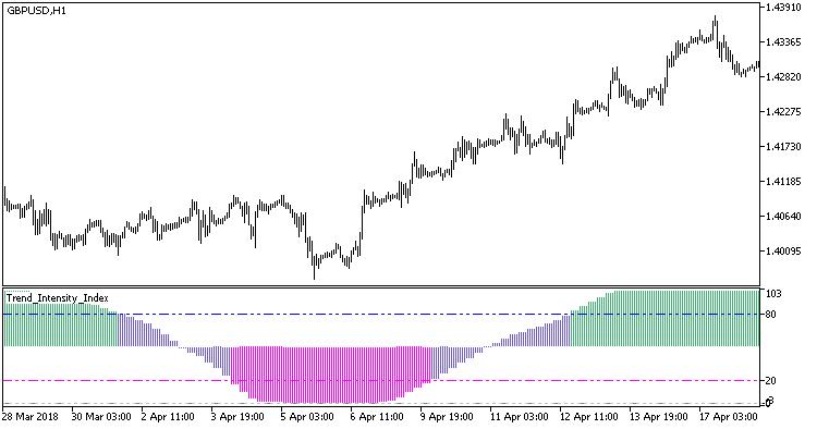 図1. Trend_Intensity_Index_HTF インジケータ