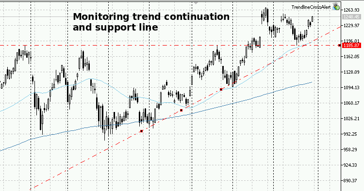 Monitoring trend continuation and support line