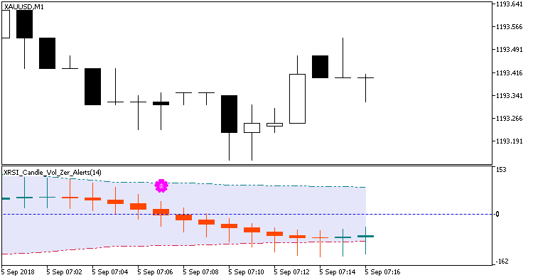 Fig. 1. XRSI_Candle_Vol_Zer_Alerts. Changing candle movement direction.
