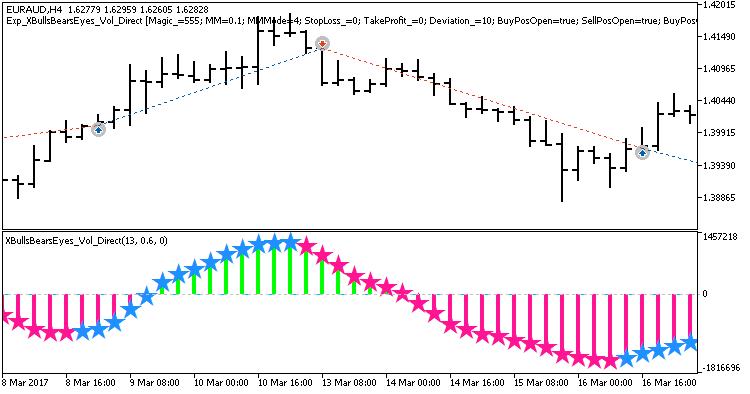 Fig. 1. Exemplos de trades no gráfico