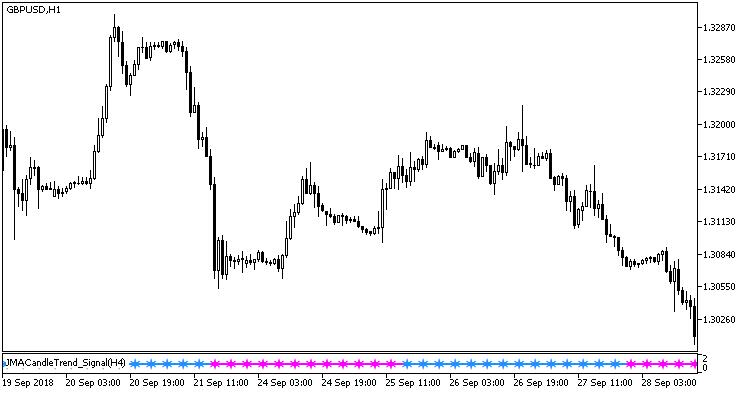Abb. 1. Der Indikator JMACandleTrend_Signal