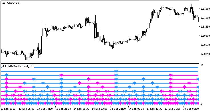 Fig. 1. MultiJMACandleTrend_x10 indicator
