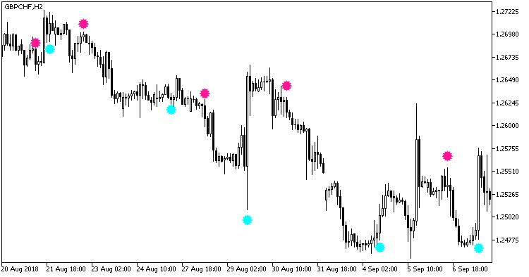 図1  Heiken_Ashi_Smoothed_Trend指標