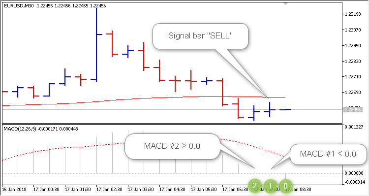 "Signal ""SELL"" bar"