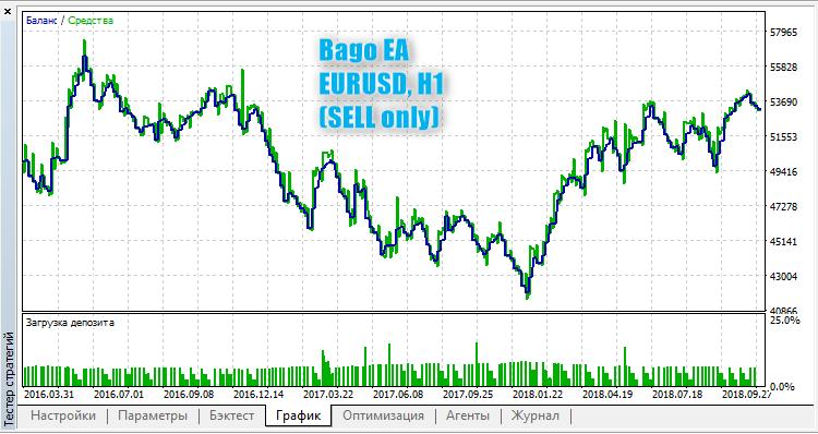 Bago EAの売り