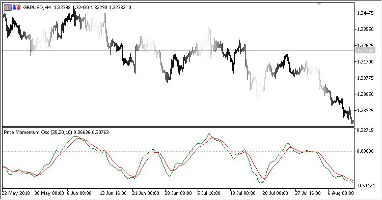 free download of the  u0026 39 price momentum oscillator u0026 39  indicator by  u0026 39 scriptor u0026 39  for metatrader 5 in the