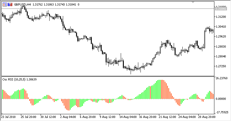 Free download of the 'RSI_Oscillator_Histo' indicator by