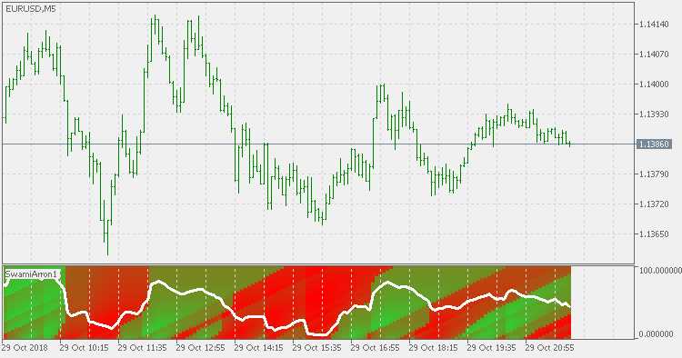 Free download of the 'Swami Aroon' indicator by 'mladen' for