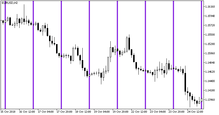 Fig. 1. Time_Bar_Custom indicator in the main chart window