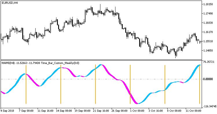 図2. 別のインジケータの追加ウィンドウの Time_Bar_Custom_Weekly インジケータ