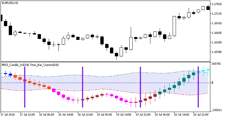 Fig. 2. Time_Bar_Custom indicator in the additional window of another indicator