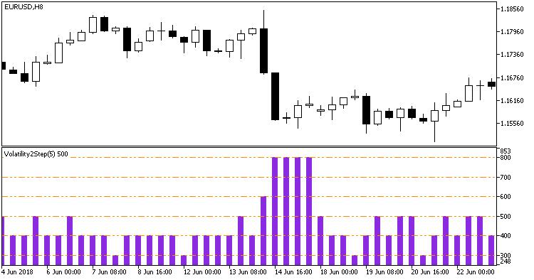 図1. Volatility2Step インジケータ