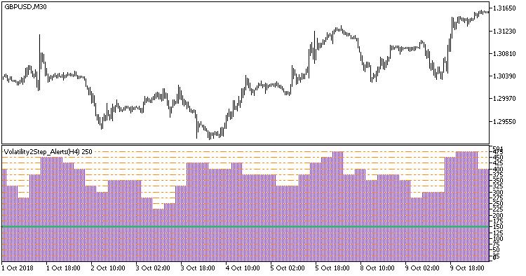 図1. Volatility2Step_Alerts_HTFインジケータ
