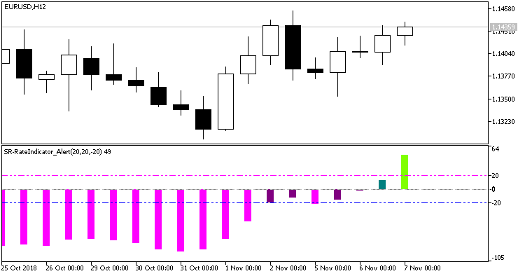 Fig. 1. SR-RateIndicator_Alert indicator. The histogram breaks through the overbought level on a zero bar