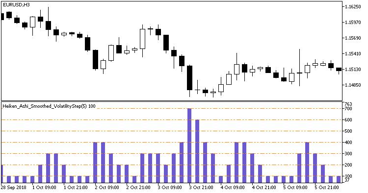 Рис.1. Индикатор Volatility2Step