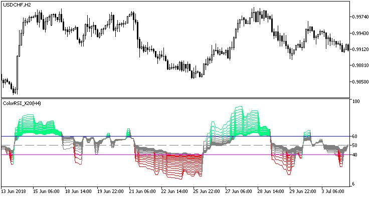 Fig.1. The ColorRSI_X20_HTF indicator
