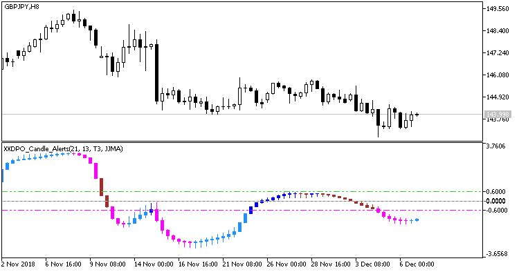 Fig. 1. Indicator XXDPO_Candle_Alerts. Changing the histogram movement direction
