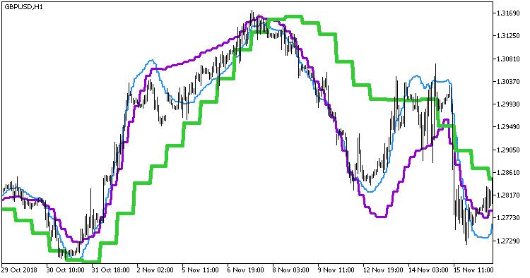 Fig. 1. Indicator PEMA_3HTF