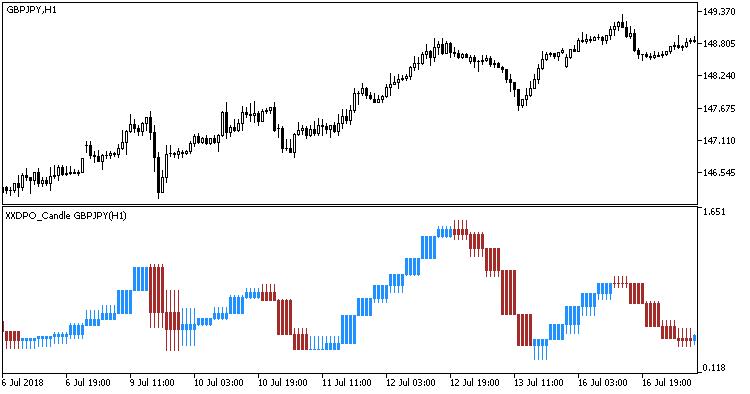 Fig. 1. Indicator XXDPO_Candle_HTF
