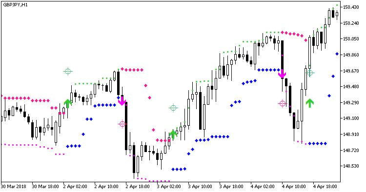 Fig. 1. Indicator HLCrossSigForDeMarker