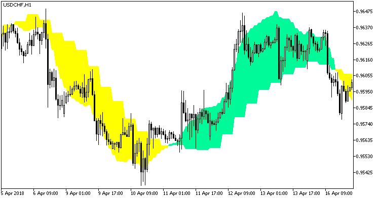 Fig. 1. Indicator PEMA_2HTF