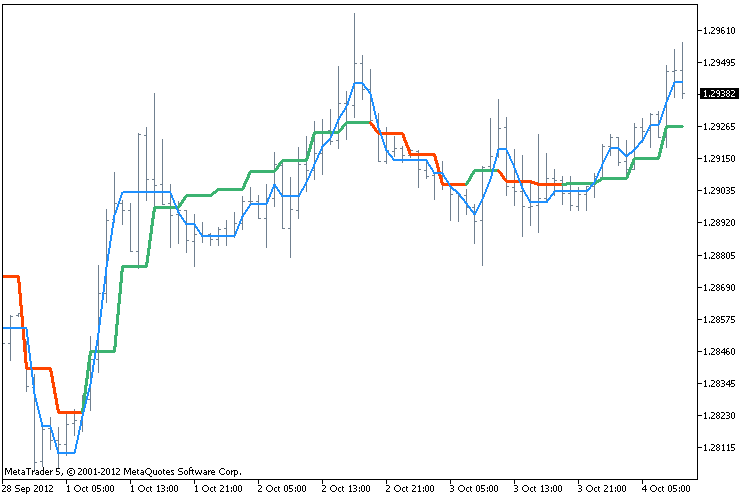 Mql5 using indicators mql5 using indicators